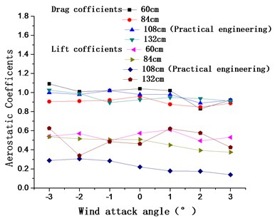Aerostatic coefficients and galloping coefficients of the main cable for spacings of 60 cm, 84 cm, 108 cm, and 132 cm from the surface layer of the catwalk to the bottom of the main cable