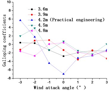 Aerostatic coefficients and galloping coefficients of the main cable  for catwalk widths of 3.6 m, 3.9 m, 4.2 m, 4.5 m, and 4.8 m