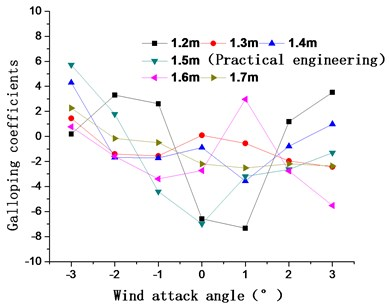 Aerostatic coefficients and galloping coefficients of the main cable  for catwalk heights of 1.2 m, 1.3 m, 1.4 m, 1.5 m, 1.6 m, and 1.7 m