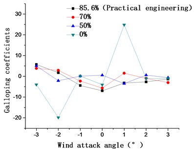 Aerostatic coefficients and galloping coefficients of the main cable  for catwalk side mesh ventilation rates of 85.6 %, 70 %, 50 %, and 0 %