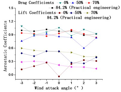 Main cable aerostatic coefficients and galloping coefficients  for catwalk bottom web ventilation rates of 84.2 %, 70 %, 50 %, and 0 %