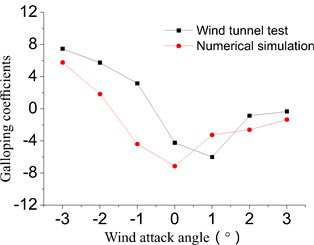 The galloping coefficients of main cable 15# based on wind tunnel test and numerical simulation