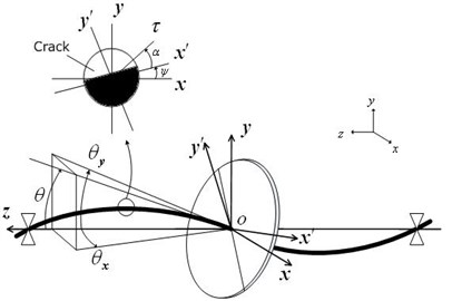 Model of a cracked rotor and coordinate systems