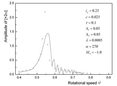 Amplitude curve of super-harmonic resonance [+2ω]
