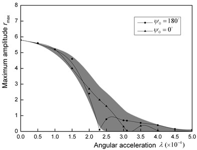 Amplitude curve of sub-harmonic resonance [(1/2)ω]