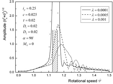 Amplitude variation curves in the major critical speed with a vertical rotor