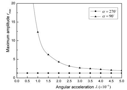 Maximum amplitudes for acceleration λ