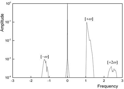 Non-stationary oscillation of a horizontal rotor