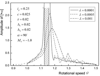 Responses [+ω] of a horizontal rotor with a large unbalance