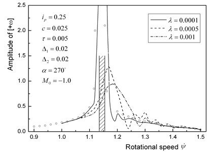 Responses [+ω] of a horizontal rotor with a small unbalance