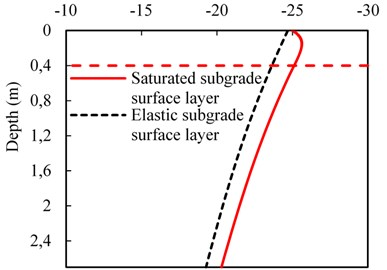 Comparison of subgrade dynamic responses