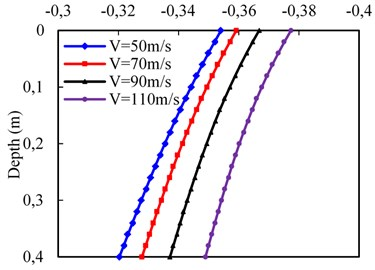 Effect of train velocity on dynamic responses of subgrade surface layer