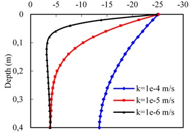 Permeability effect on dynamic responses of subgrade surface layer