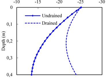 Effect of drainage boundary on dynamic responses of subgrade surface layer