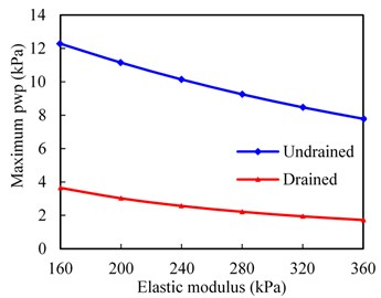 Effect of modulus on dynamic responses of subgrade surface layer