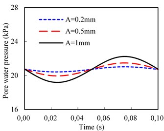 Effect of rail irregularity on pore water pressure of bottom of subgrade surface layer