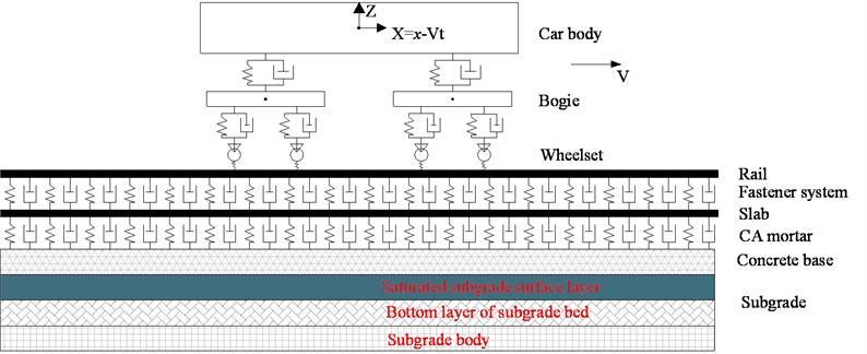 Vehicle-slab track-subgrade vertical coupling vibration plane model