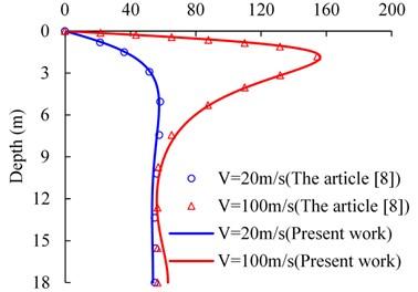 Comparison between present work and Theodorakopoulos's [8] work