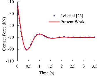 Comparison between present work and Lei et al. [23] work