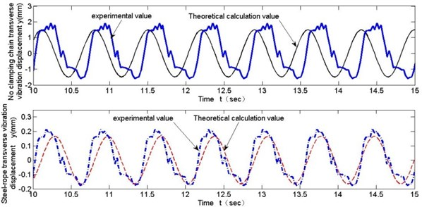 Comparison of test and theoretical calculation of transverse vibration (v= 0.43 m/s)
