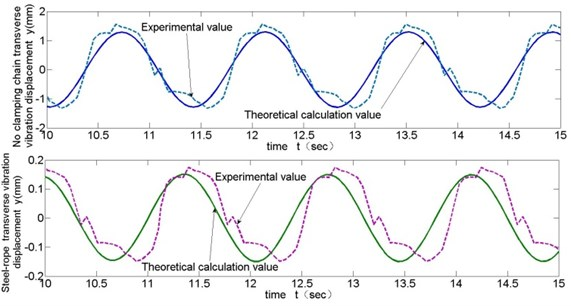 Comparison of test and theoretical calculation of transverse vibration (v= 0.215 m/s)