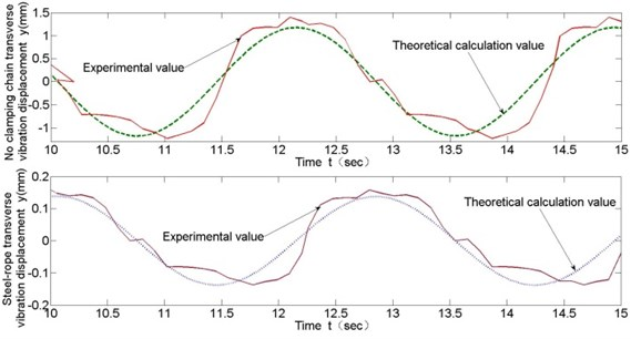 Comparison of test and theoretical calculation of transverse vibration (v= 0.11 m/s)