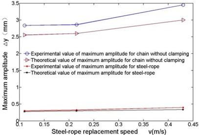 Comparison of the maximum amplitudes at different velocities