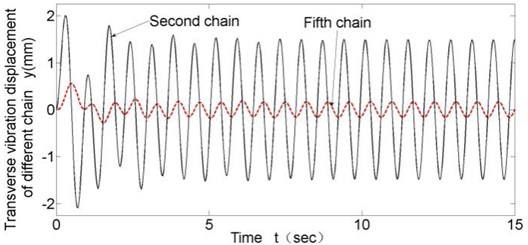 Transverse vibration results of different chain links (v= 0.43 m/s)
