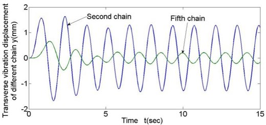 Transverse vibration results of different chain links (v= 0.215 m/s)