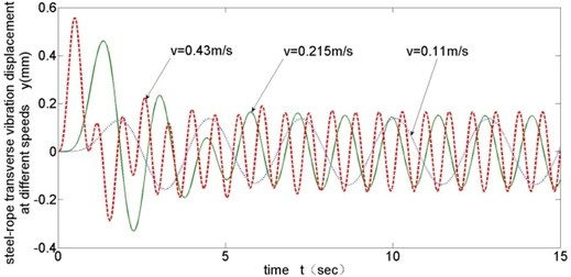 Transverse vibration results of different running velocities