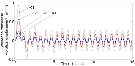 Transverse vibration results with different disc spring stiffness (v= 0.43 m/s)