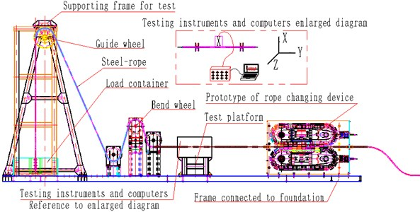 Schematic diagram of test platform of the rope changer with clamping chain transmission