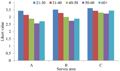 Average comfort value of different age groups in Area A, B, C, respectively
