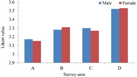 Average comfort values of different gender groups