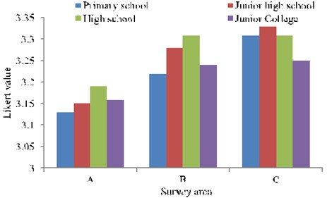 Average values of the comfort degree of different education groups