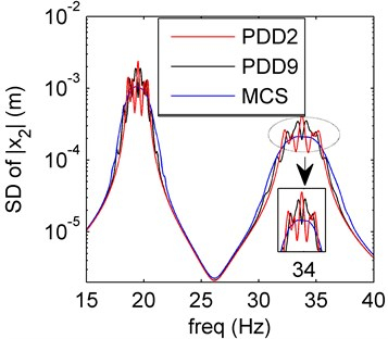 Amplitude frequency curves of PDD2 (red line), PDD9 (black line) and MCS (blue line)
