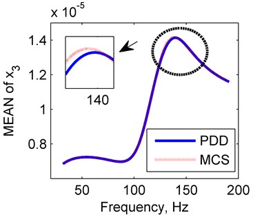 Amplitude frequency curves of PDD (red line) and MCS (blue line)