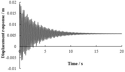 The displacement response of mid-span in 1# slab under limit bump height in case 1