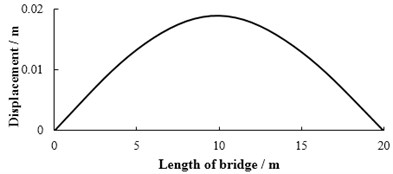The displacement of each point in 1# slab  at the moment of maximum displacement  at mid-span under limit bump height in case 1