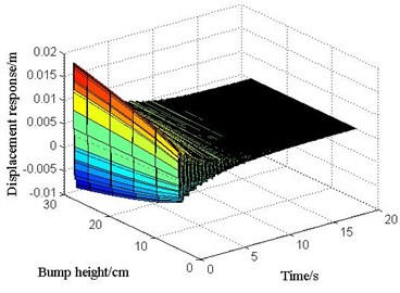 The displacement response of mid-span  in 2# slab under various vehicle bump heights