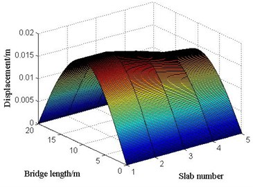 The displacements of each point in each slab at the moment of maximum displacement  at mid-span under limit bump height