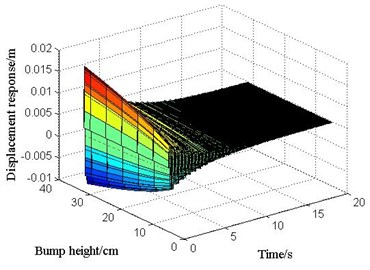 The displacement response of mid-span  in 3# slab under various vehicle bump heights