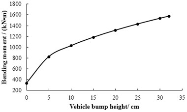 The relationship between bump height  and bending moment of mid-span in 3# slab
