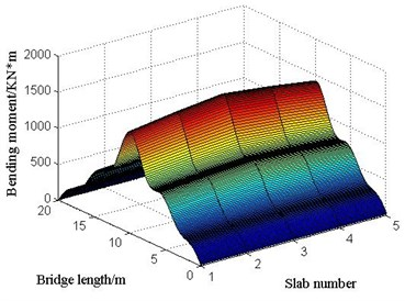 The bending moments of each point in each slab at the moment of maximum bending moment  at mid-span under limit bump height