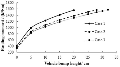 The relationship between vehicle bump heights and bending moment for three cases