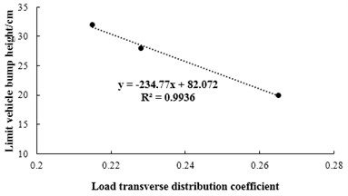 The relationship between limit bump heights and load transverse distribution coefficient