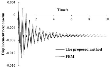 The displacement response  of simply supported beam at mid-span  under bump height of 0.2 m