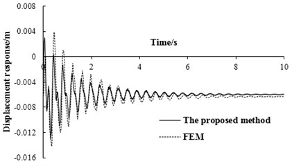 The displacement response  of simply supported beam at mid-span  under bump height of 0.25 m