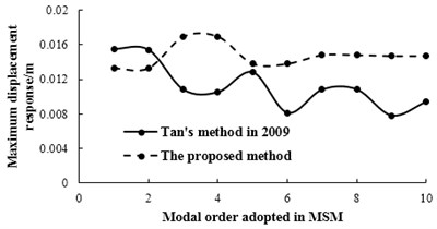 The relationships between modal order adopted in MSM and maximum displacement response under bump height of 0.2 m
