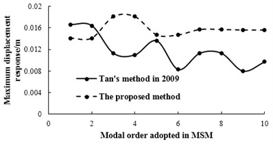 The relationships between modal order adopted in MSM and maximum displacement response under bump height of 0.25 m